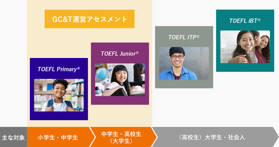 TOEFLテスト